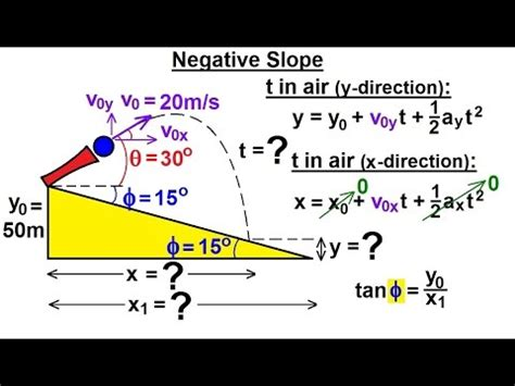 physics incline physics mechanics projectile motion on an incline 4 of