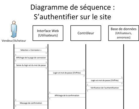 diagramme de classe s authentifier diagramme uml site d annonces air