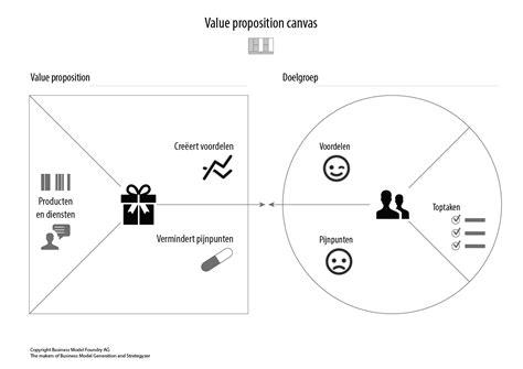 value proposition canvas template 5 technieken waardoor u nooit zonder relevante content zal