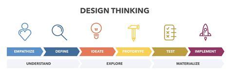 design thinking adalah proses pembuatan aplikasi di kompetisi hackathon taufiq