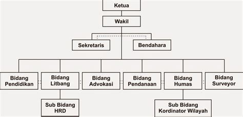 gambar diagram struktur organisasi choice image how to dayu christyawan teori organisasi umum