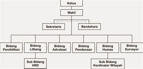 desain dan struktur dalam organisasi manajemen umum dayu christyawan teori organisasi umum