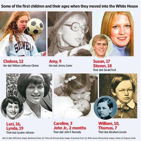 Children Of Presidents
