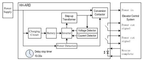 elevator block diagram readingrat net