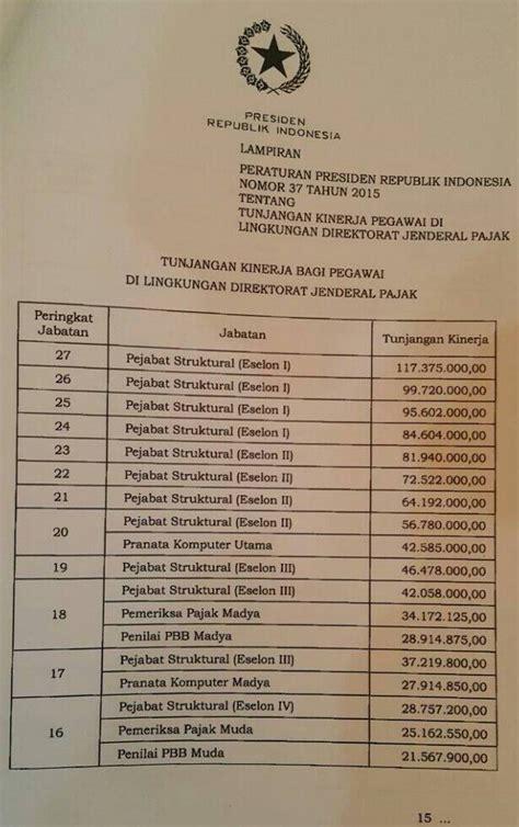 renumerasi tni 2015 daftar tunjangan kinerja ditjen pajak 2015 remunerasi pns