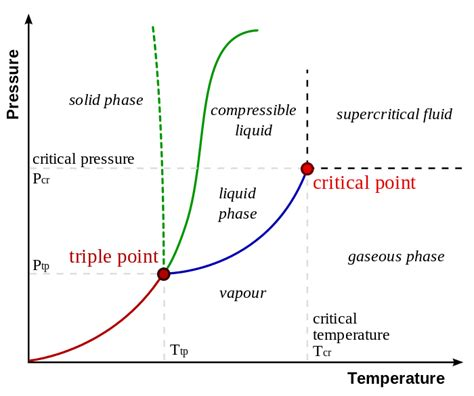 thermodynamics boundary between supercritical fluid and