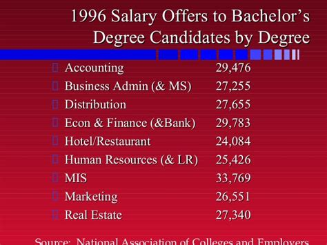 The Average Salary Of An Mis Major With An Mba by 8external