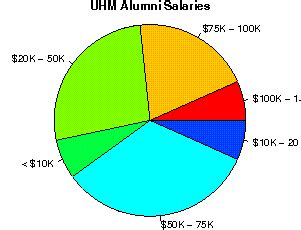 Uh Manoa Mba Tuition by The Of Hawaii Manoa Studentsreview Alumni