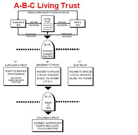 Credit Shelter Trust Sle Form ab trust diagram images