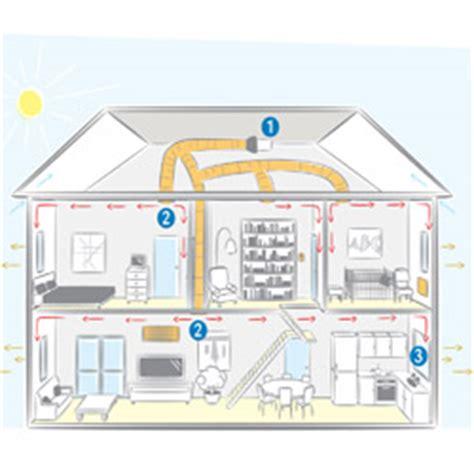 Exhaust Fan Imatsu Apc12c2 With Led 5 Inch Rumah Toilet Dapur Eksos 7 model ventilasi terbaik untuk rumah minimalis desain