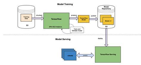 Tensorflow Models how zendesk serves tensorflow models in production