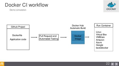drupal deployment workflow docker workflow 28 images docker workflow 28 images