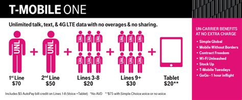 unlimited voice text and 4g lte data for 40 per line