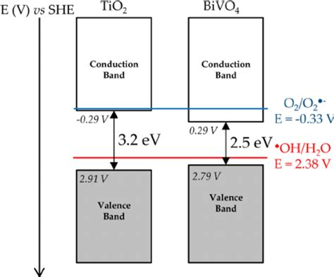 zirconium energy level diagram figure 9 calculated valence and conduction band