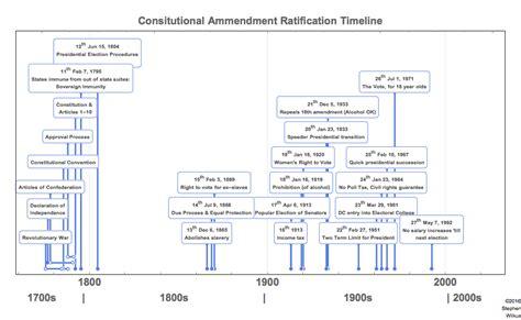14th amendment section 2 file us constitution amendment timeline graphic png
