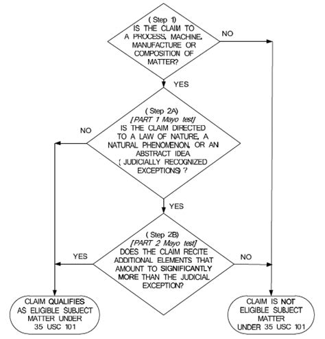 patent flowchart exle patent flowchart exle create a flowchart