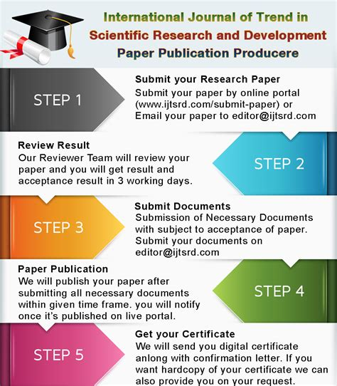 how to publish research paper in international journal free publication guide ugc approved journal submit research paper