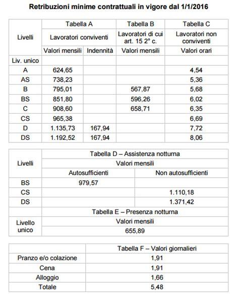 assunzione extracomunitari senza permesso di soggiorno servizi sociali confederazione italiana agricoltori