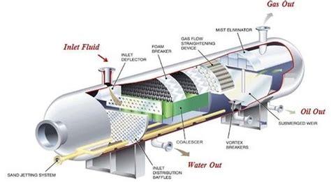 heater treater diagram heater treater schematic compressor schematic