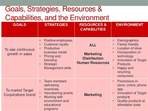 managers and the environment strategies for business books target corporation strategic analysis