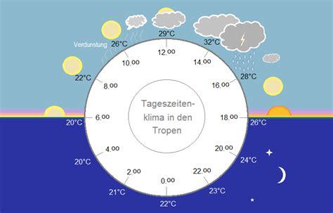 tropisches klima merkmale tageszeitenklima