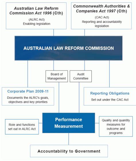corporate governance framework diagram corporate governance