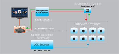 best iptv server streamingiptv headend gt iptv servers services gt vod