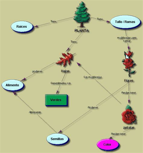 imagenes de mapas visuales eduteka aprendizaje visual gt mapas conceptuales gt software