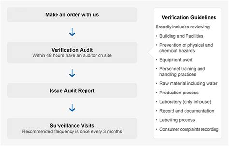 gmp audit report template image gallery gmp audit