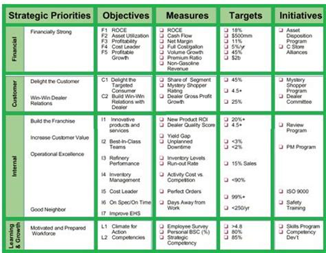 hr balanced scorecard template human resource hr archives studiousguy