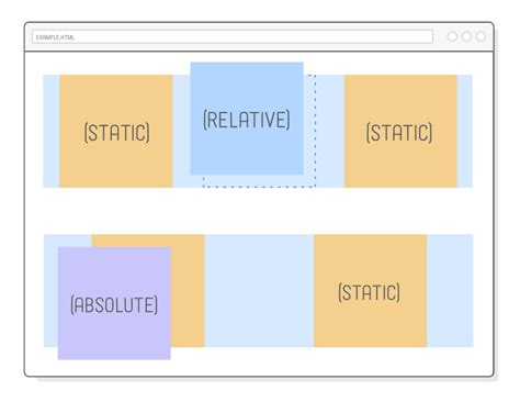qt layout absolute position advanced positioning tutorial html css is hard