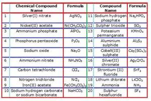 common inorganic compounds chemical compound name and