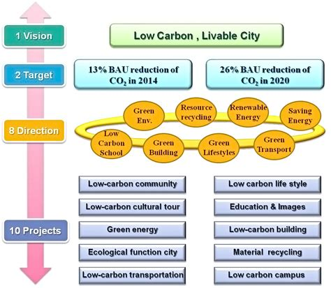 New Carbon Labels Planned By Government by Tainan Low Carbon City V 6 0 10