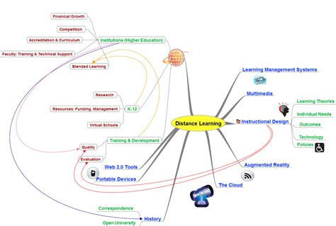 Distance Mba Means by Mind Map Defining Distance Learning Dalia