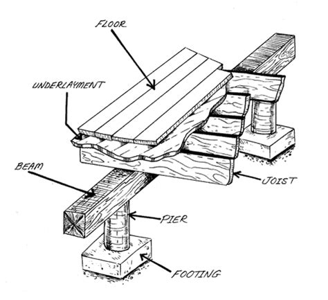 Ditra Mat Foundation - tile on pier and beam flooring contractor talk