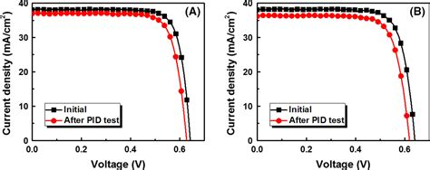 Ethylene Vinyl Acetate Dielectric Constant - potential induced degradation of n type crystalline