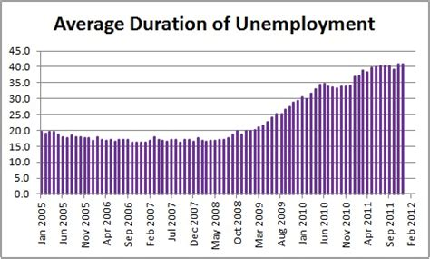 what is the average length of unemployment in the us are policy makers supposed to be doing anything