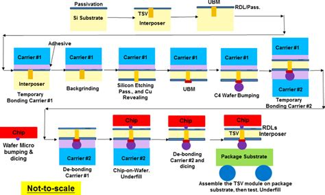 semiconductor integrated circuit packaging technology challenges next five years test challenges for 3d integrated circuits 28 images semiconductor integrated circuit