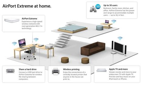 home network design apple amazon com apple airport extreme dual band base station