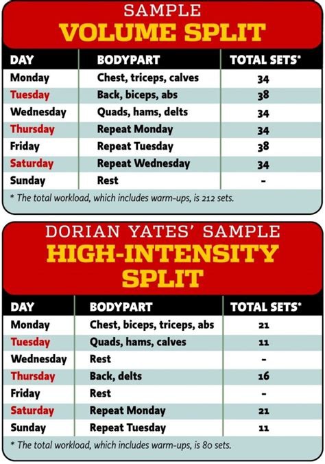 Split Level Style dorian yates advice on choosing a training strategy