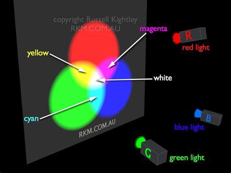 additive color definition jansen mk blogg oppgave fargel 230 re