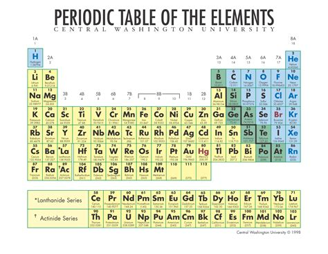 Periodic Table Pictures by Periodic Table Atomipedia