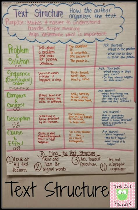 light on a hill informational text anchor charts 208 best memorable anchor charts images on pinterest