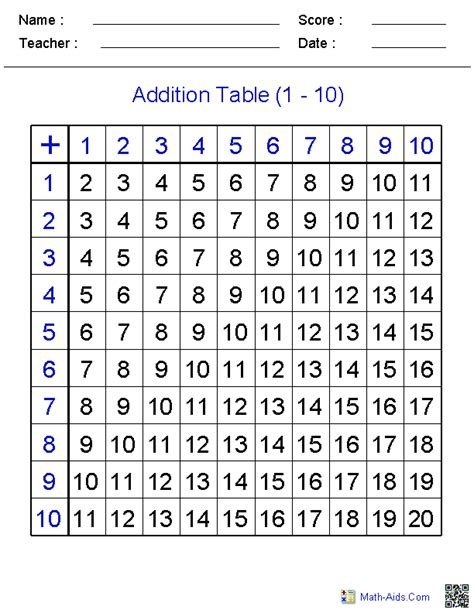diagram for addition addition worksheets dynamically created addition worksheets