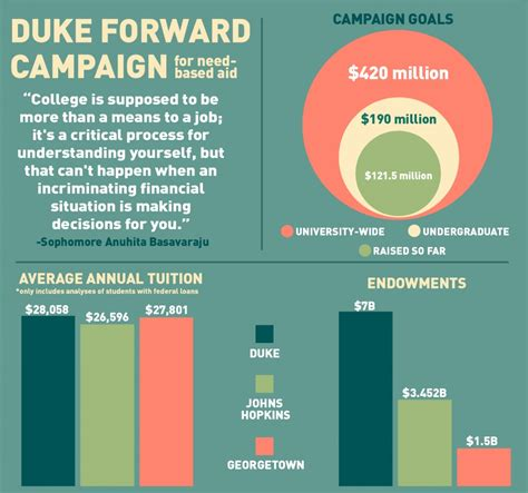 Financial Aid Duke Mba by Need Based Aid Still Limited By 7 Billion