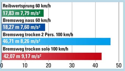 Motorrad Cing Equipment by Abs Vergleich Kawasaki Er 6f Tourenfahrer