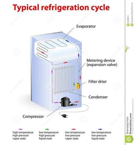 Freon Freezer typical refrigeration cycle stock photos image 33238013