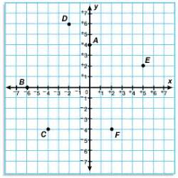 Ordered pair worksheets to support graphing coordinates on a xy graph