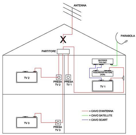 parabola satellitare da interno schema impianto antenna tv in cer dragtime for