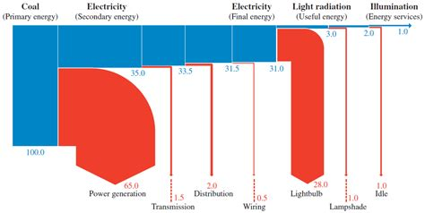 sankey diagram solar power solar energy sankey diagram hydro power diagram elsavadorla